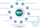 生产企业MES智能制造解决方案